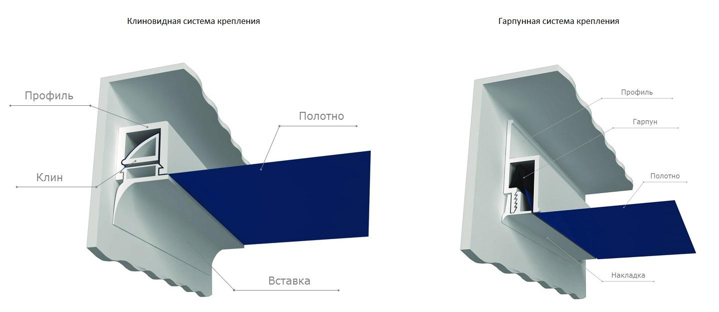 Варианты монтажа натяжного потолка: клиновидный и гарпунный